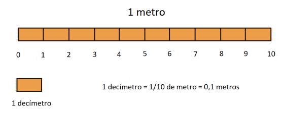 MetroDecimales