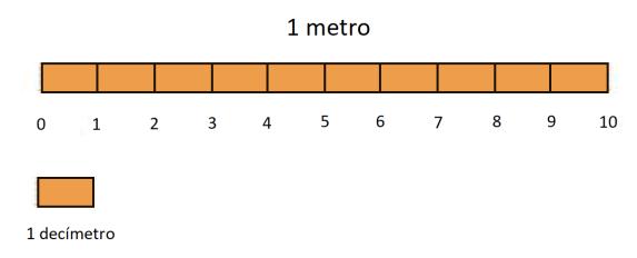 MetroDecimetro