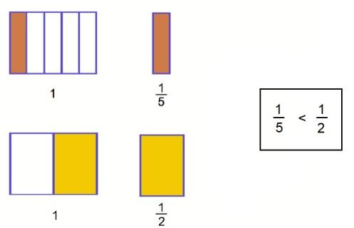 CompararFracciones2